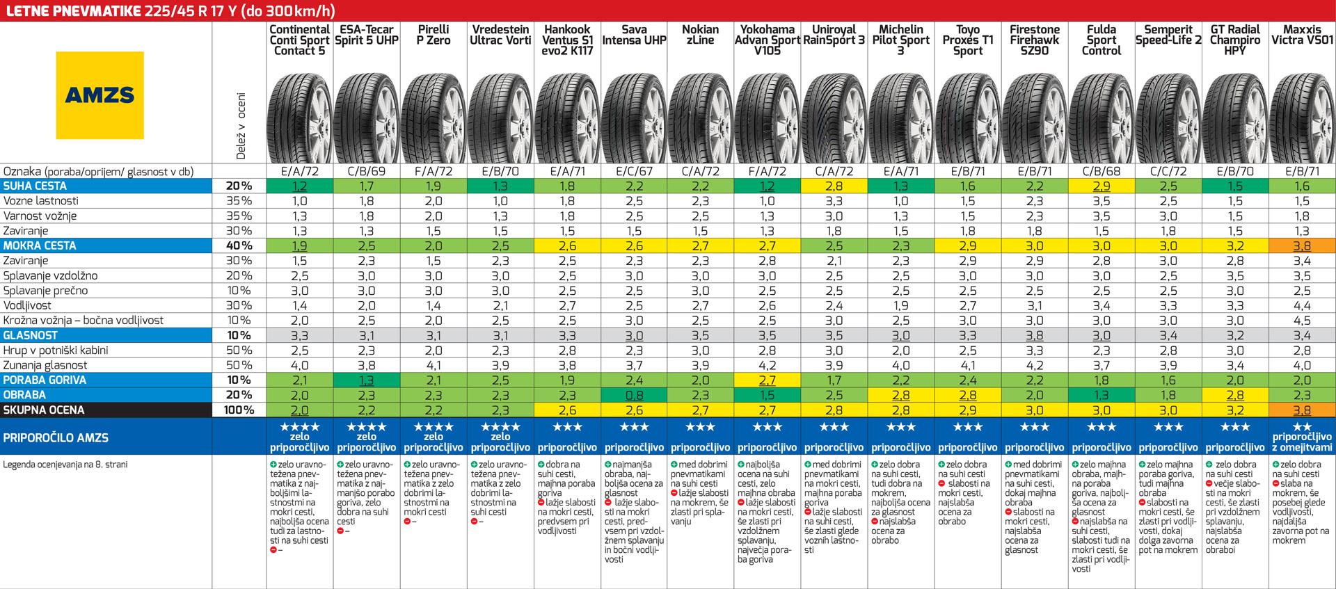 Blog - Letne pnevmatike 10