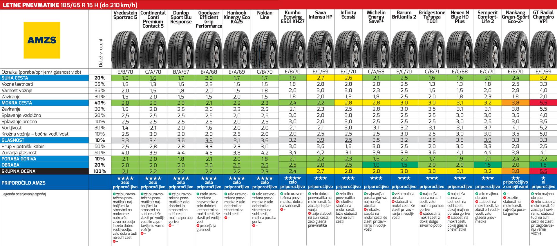 Blog - Letne pnevmatike 9